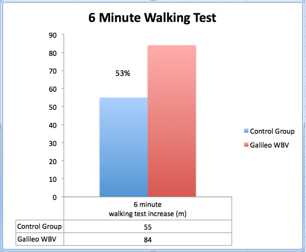 6MinuteWalkLungTransplate