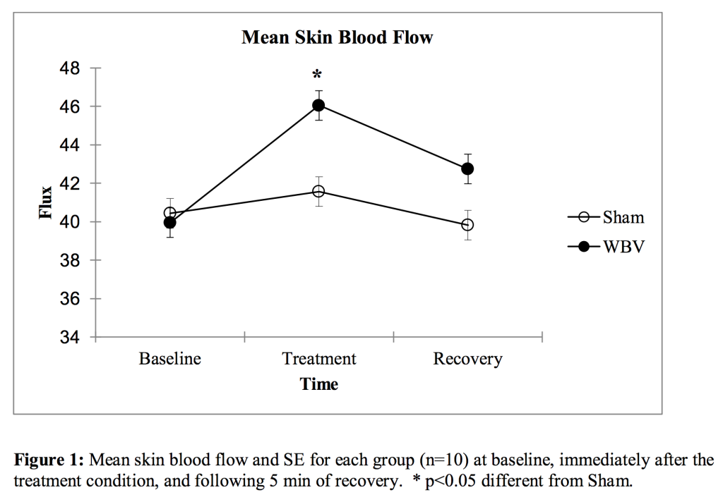 Mean Skin Blood Flow